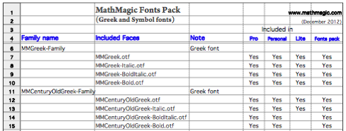 MathMagic comes with various Math text fonts, Symbol fonts