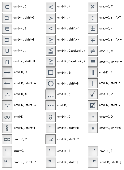 Mathmagic Shortcut Keys For Mathmagic Mac Version